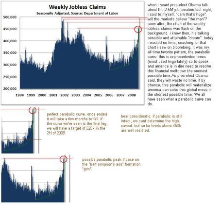joblessweeklydata112708