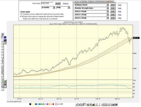 adfvn chart