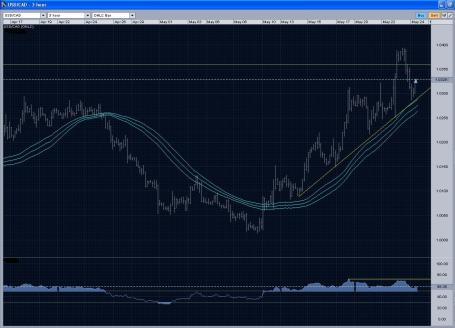 usdcad3hr05242013