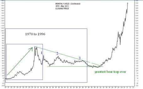 gold1970to1982withpsei