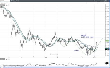 golddaily01212015