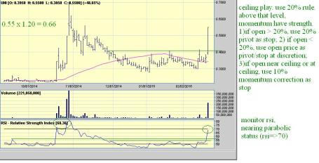 unidaily02182015